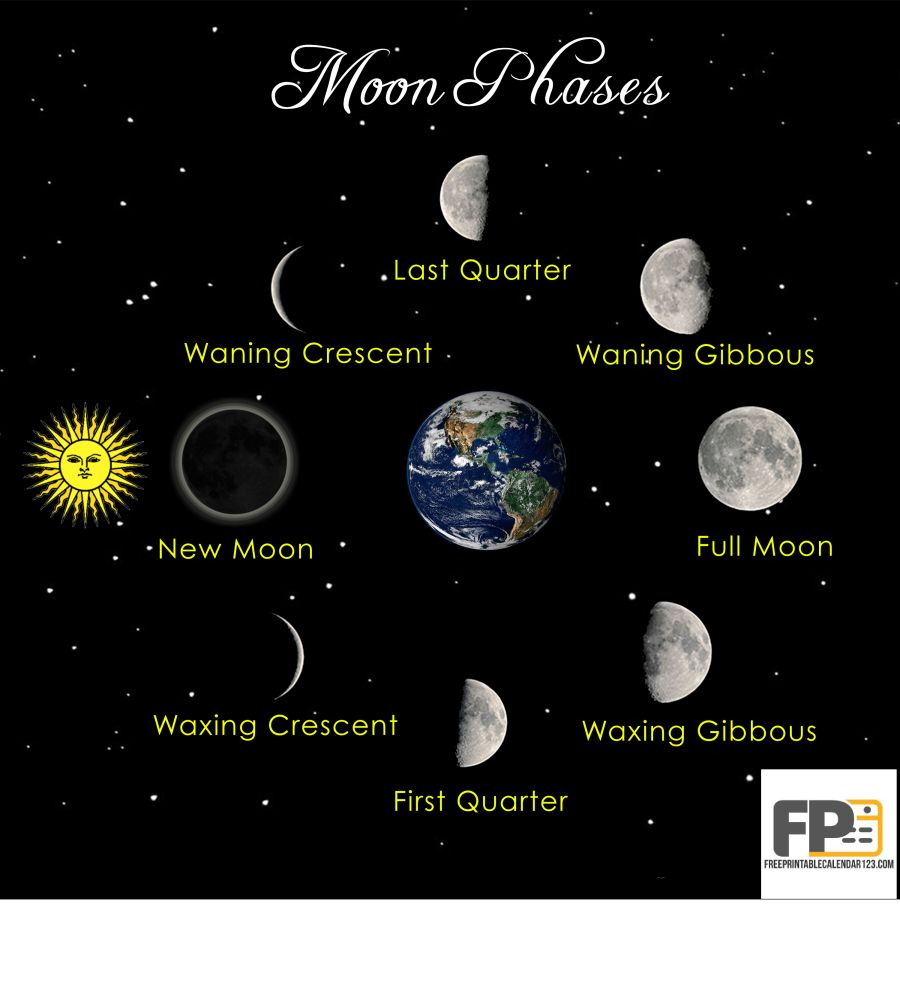 May 2018 Calendar with Moon Phases