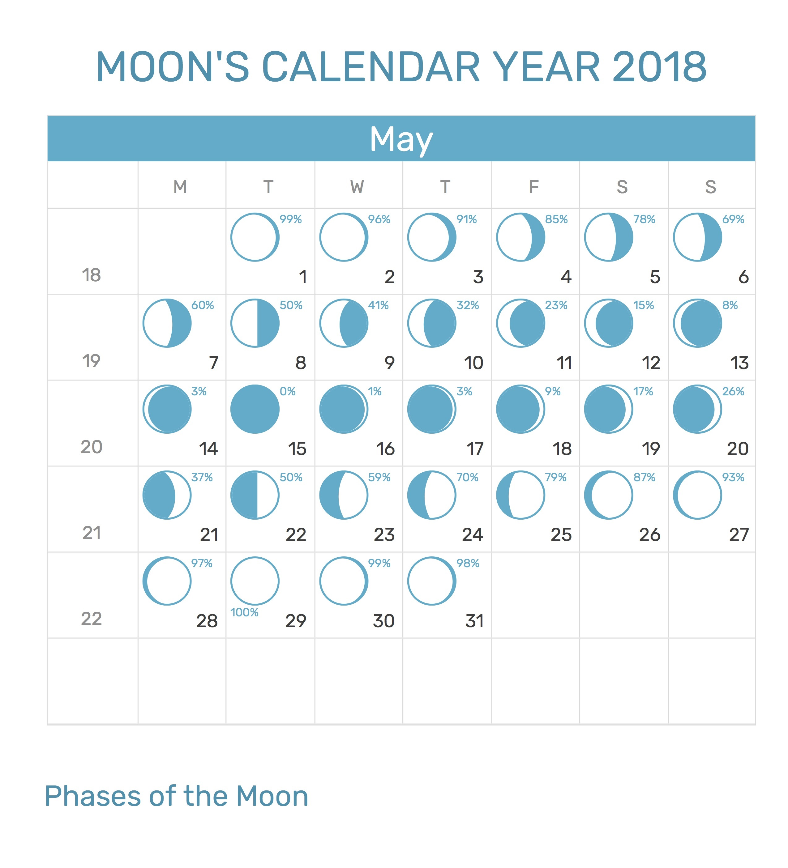 May 2018 Printable Moon Phases Calendar