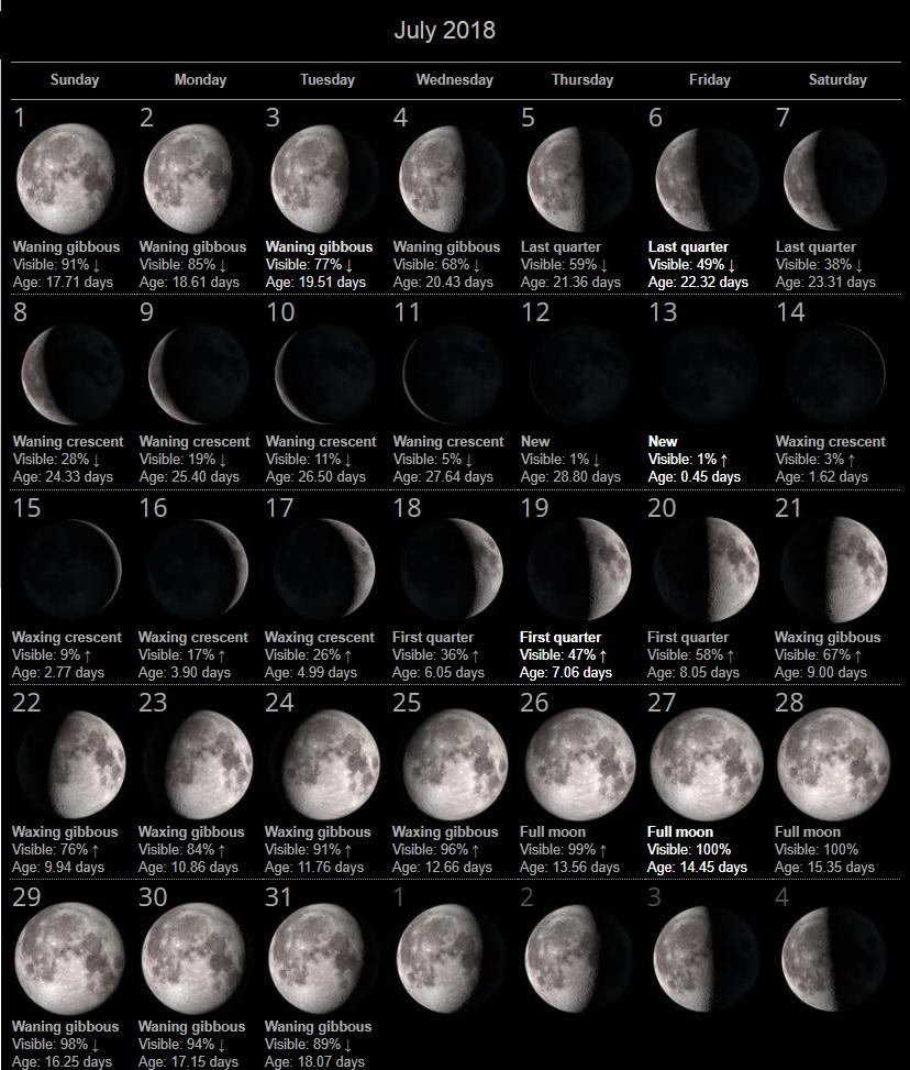 July 2018 Moon Phases Calendar