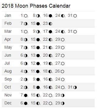 2018 August Calendar Moon Phases