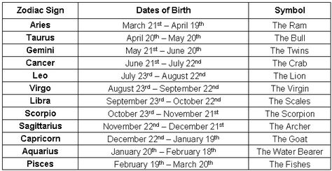 August Zodiac Sign Dates