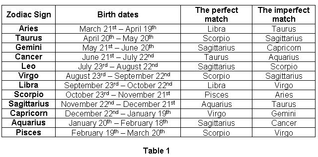 Horoscope compatibility dates of birth