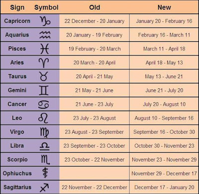 September Birth Zodiac Sign Dates