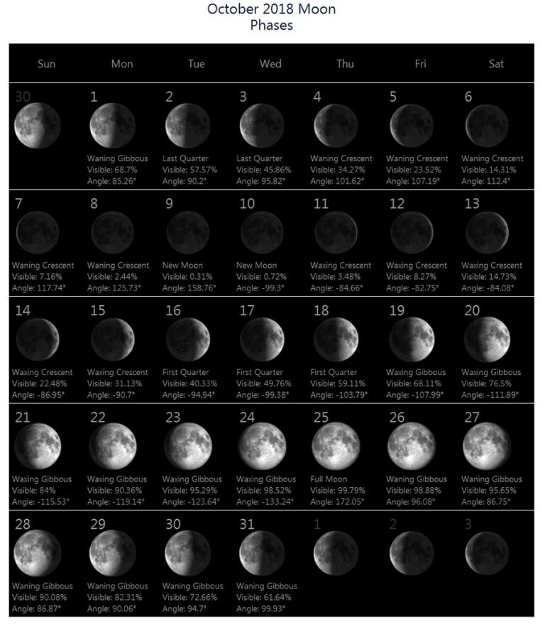 Full Moon Phases October 2018