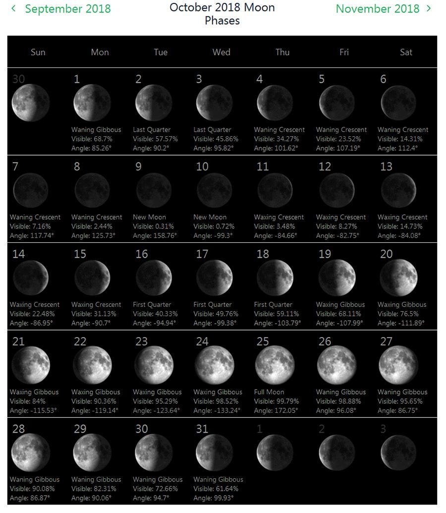 Moon Phases October 2018 Calendar Blank Design