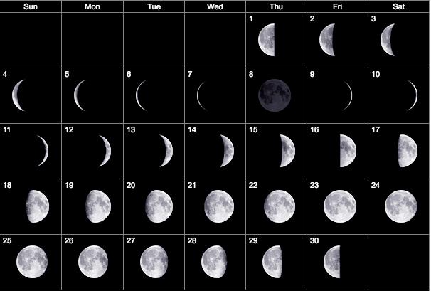 November 2018 Moon Phases Calendar
