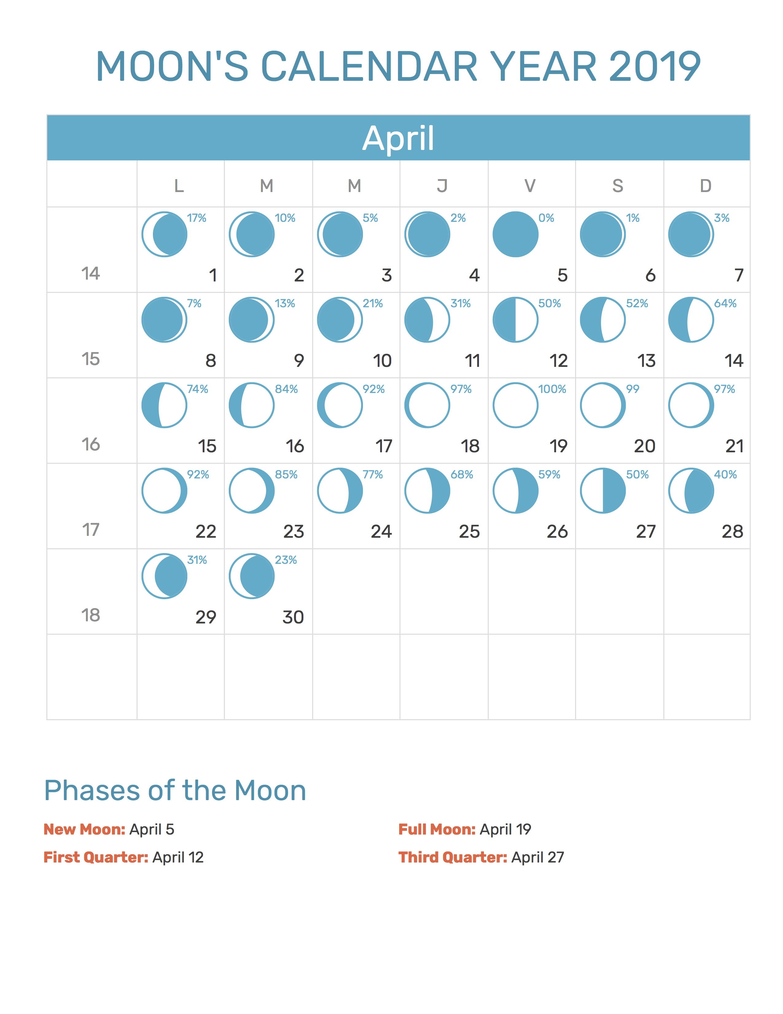 April 2019 Calendar Moon Phases